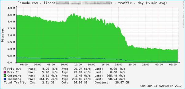 net Traffic