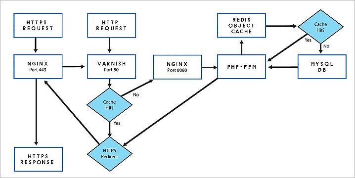 Nginx, Varnish Caching and Redis 服務架構